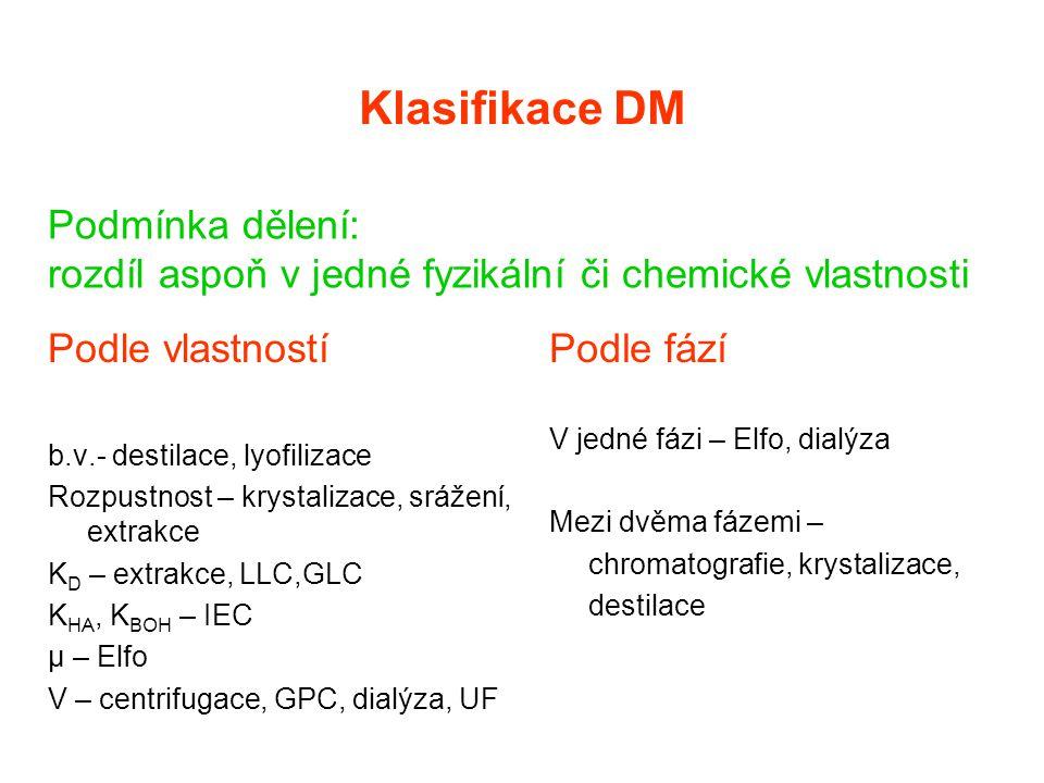 Klasifikace DM Podle vlastností b.v.- destilace, lyofilizace Rozpustnost – krystalizace, srážení, extrakce K D – extrakce, LLC,GLC K HA, K BOH – IEC μ