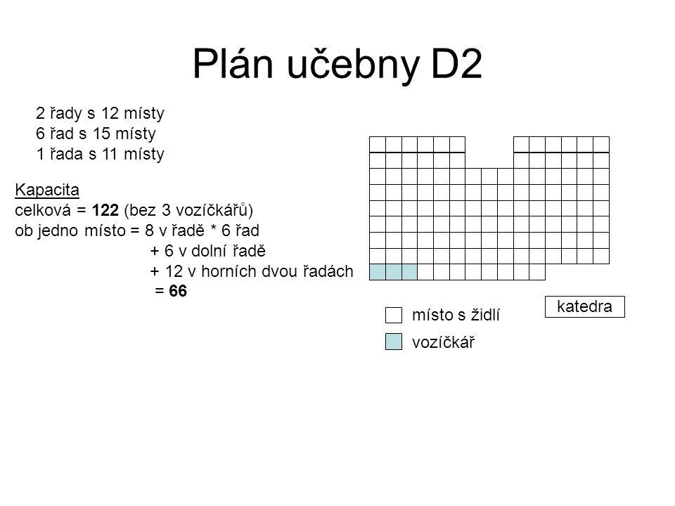 Plán učebny D2 2 řady s 12 místy 6 řad s 15 místy 1 řada s 11 místy Kapacita celková = 122 (bez 3 vozíčkářů) ob jedno místo = 8 v řadě * 6 řad + 6 v dolní řadě + 12 v horních dvou řadách = 66 katedra místo s židlí vozíčkář