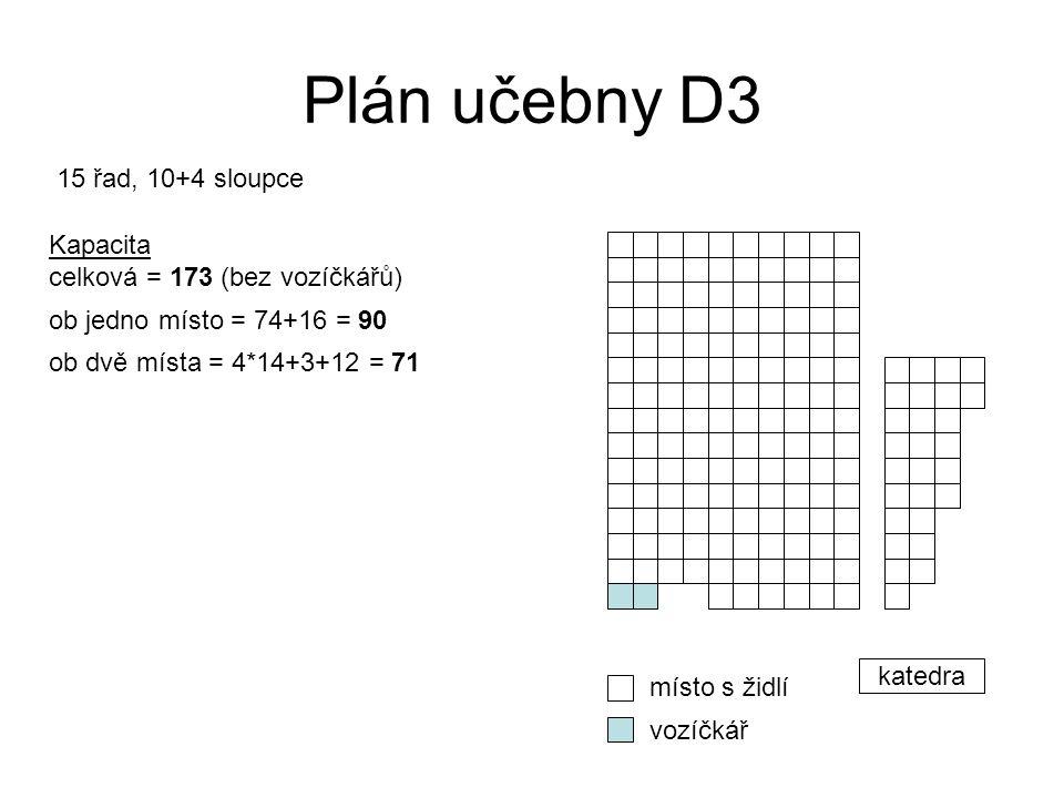 Plán učebny D3 katedra místo s židlí vozíčkář 15 řad, 10+4 sloupce Kapacita celková = 173 (bez vozíčkářů) ob jedno místo = 74+16 = 90 ob dvě místa = 4*14+3+12 = 71