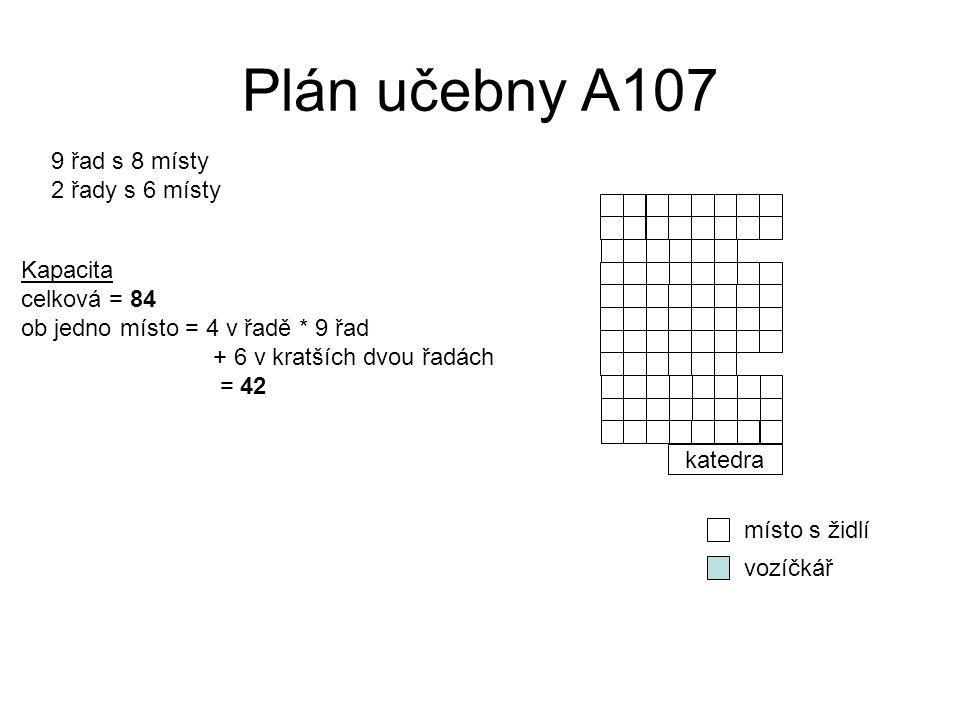 Plán učebny A107 9 řad s 8 místy 2 řady s 6 místy Kapacita celková = 84 ob jedno místo = 4 v řadě * 9 řad + 6 v kratších dvou řadách = 42 místo s židl