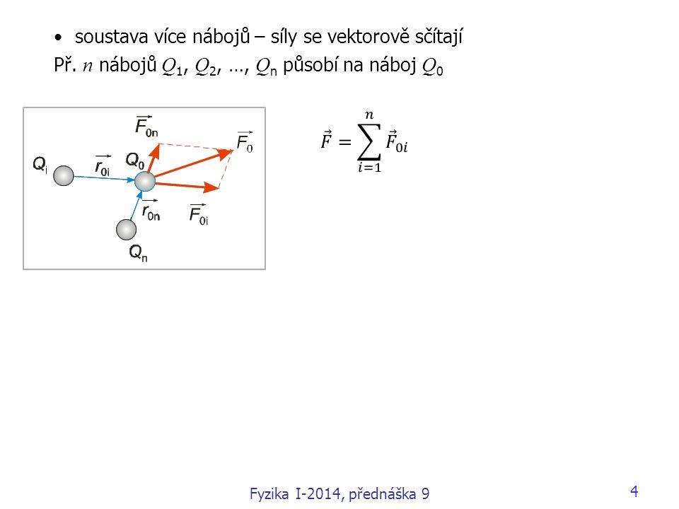 4 soustava více nábojů – síly se vektorově sčítají Př. n nábojů Q 1, Q 2, …, Q n působí na náboj Q 0