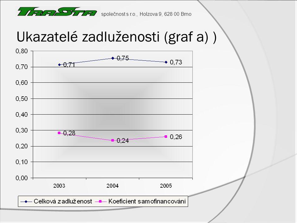 společnost s r.o., Holzova 9, 628 00 Brno Ukazatelé zadluženosti (graf a) )