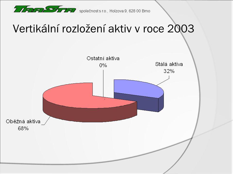 společnost s r.o., Holzova 9, 628 00 Brno Vertikální rozložení aktiv v roce 2003