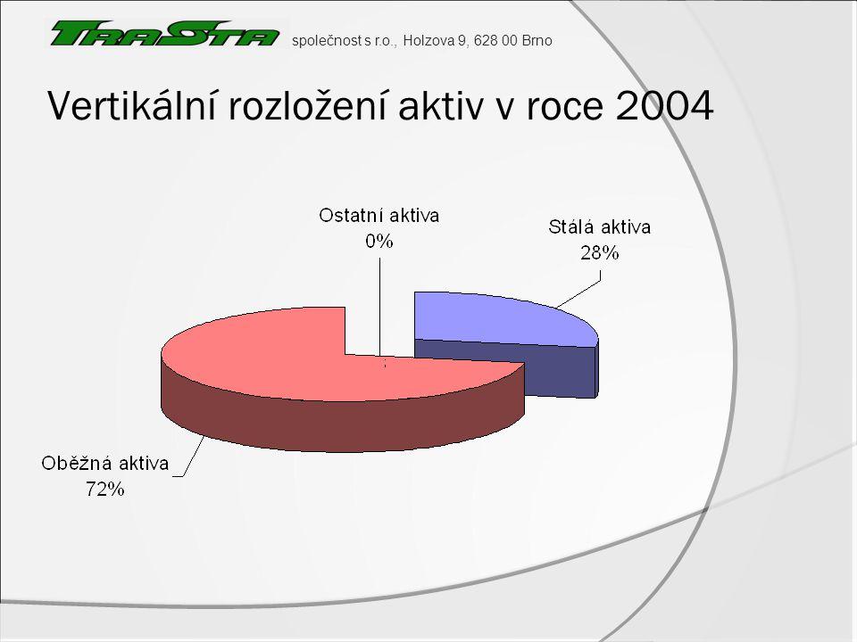společnost s r.o., Holzova 9, 628 00 Brno Vertikální rozložení aktiv v roce 2004