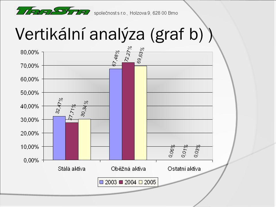 společnost s r.o., Holzova 9, 628 00 Brno Vertikální analýza (graf b) )