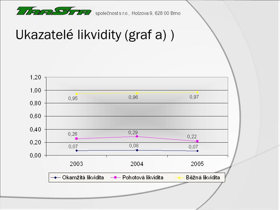 společnost s r.o., Holzova 9, 628 00 Brno Ukazatelé likvidity (graf a) )