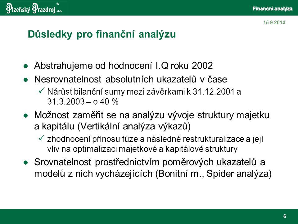 Finanční analýza 27 15.9.2014 Spider analýzy Postupný a dynamický růst všech ukazatelů rentability Obratovost aktiv roste pomaleji.