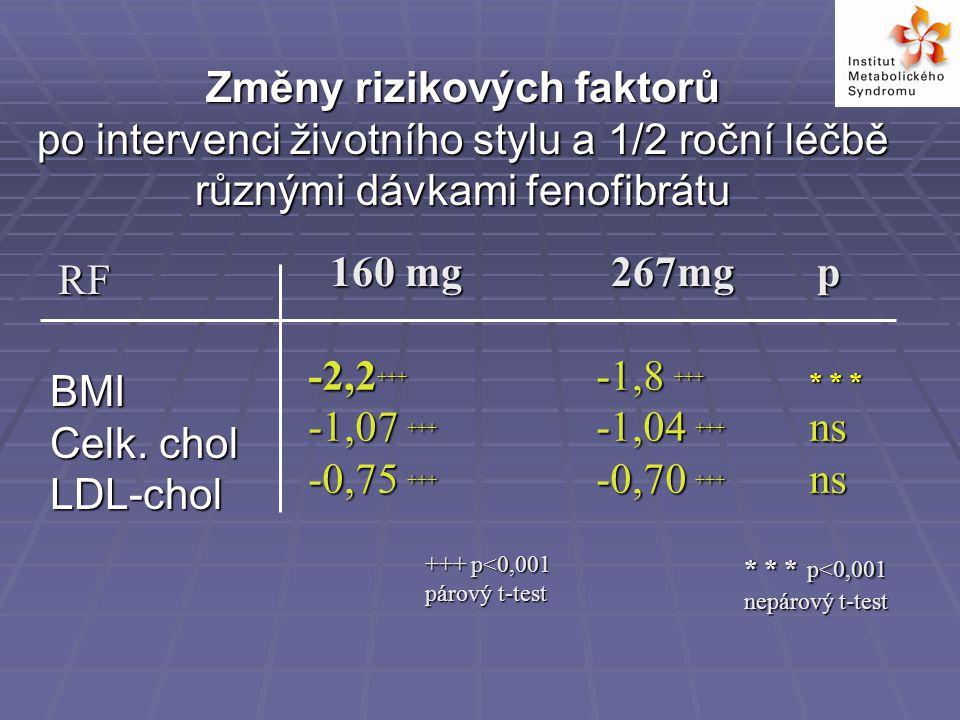 BMI Celk.