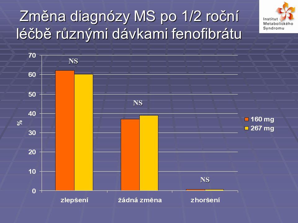Změna diagnózy MS po 1/2 roční léčbě různými dávkami fenofibrátu NS NS NS