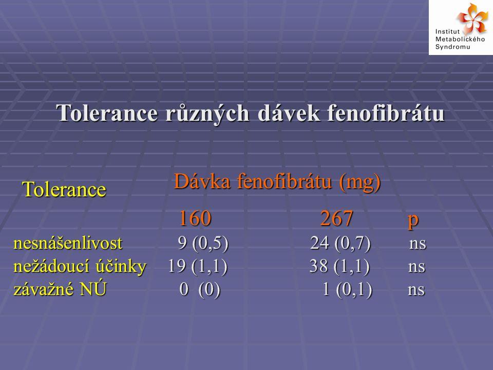 Tolerance různých dávek fenofibrátu 160 267p 160 267p nesnášenlivost 9 (0,5) 24 (0,7) ns nežádoucí účinky 19 (1,1) 38 (1,1) ns závažné NÚ 0 (0) 1 (0,1)ns Dávka fenofibrátu (mg) Tolerance
