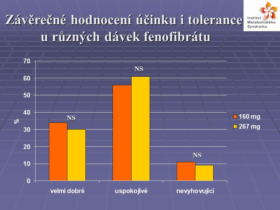 Závěrečné hodnocení účinku i tolerance u různých dávek fenofibrátu u různých dávek fenofibrátu NS NS NS