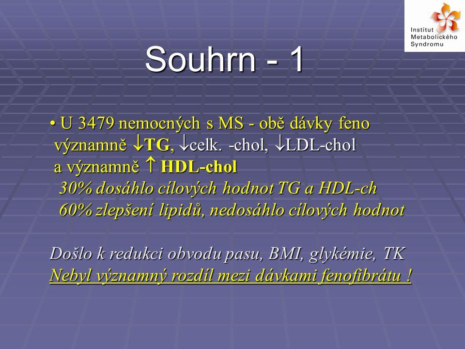 Souhrn - 1 U 3479 nemocných s MS - obě dávky feno U 3479 nemocných s MS - obě dávky feno významně  TG,  celk.