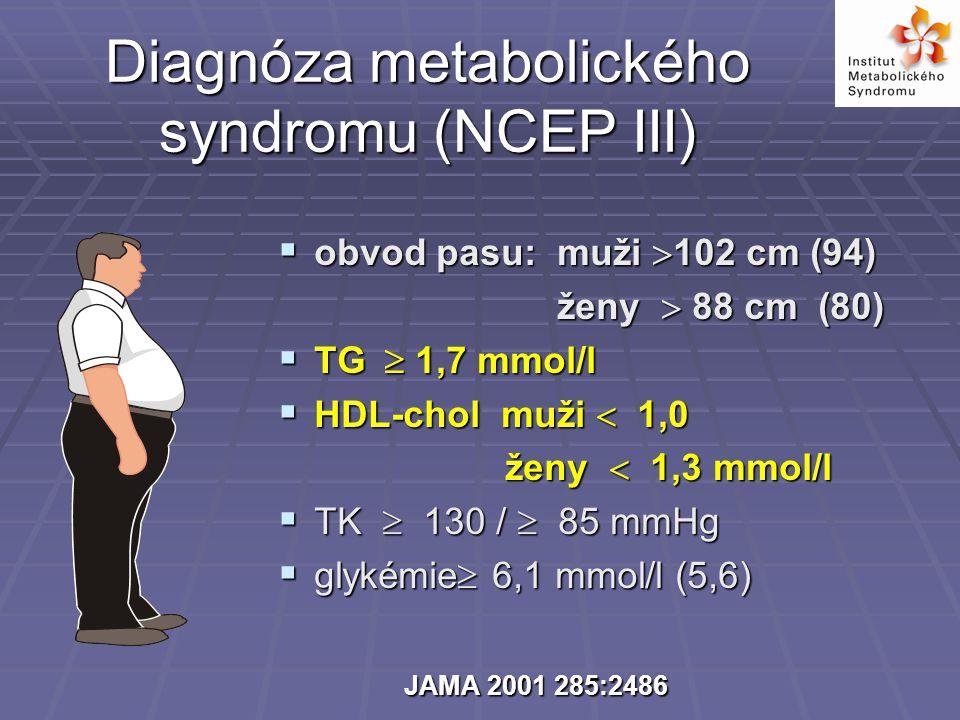 Diagnóza metabolického syndromu (NCEP III)  obvod pasu: muži  102 cm (94) ženy  88 cm (80) ženy  88 cm (80)  TG  1,7 mmol/l  HDL-chol muži  1,0 ženy  1,3 mmol/l ženy  1,3 mmol/l  TK  130 /  85 mmHg  glykémie  6,1 mmol/l (5,6) JAMA 2001 285:2486