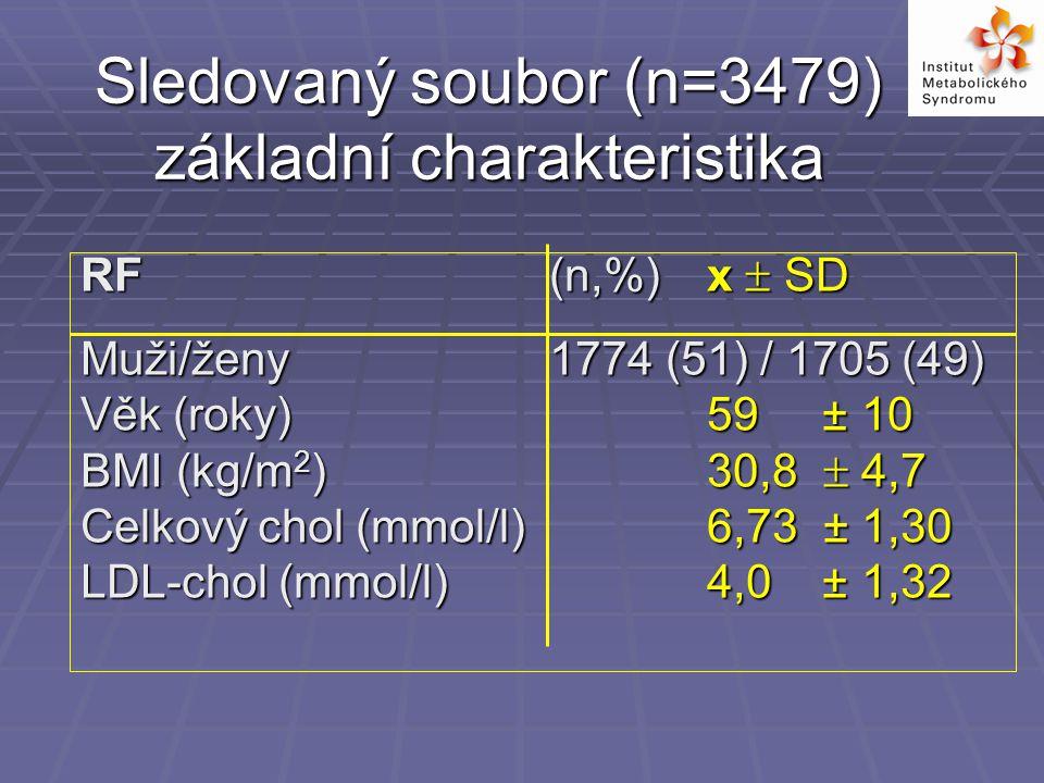 Sledovaný soubor základní charakteristika RF x  SD obvod pasu (cm) 100 ± 13 STK (mmHg) 143 ± 14 DTK (mmHg) 87 ± 9 TG (mmol/l) 3,75 ± 2,84 HDL-chol (mmol/l) 1,19 ± 0,55 gly (mmol/l) 6,45 ± 1,93