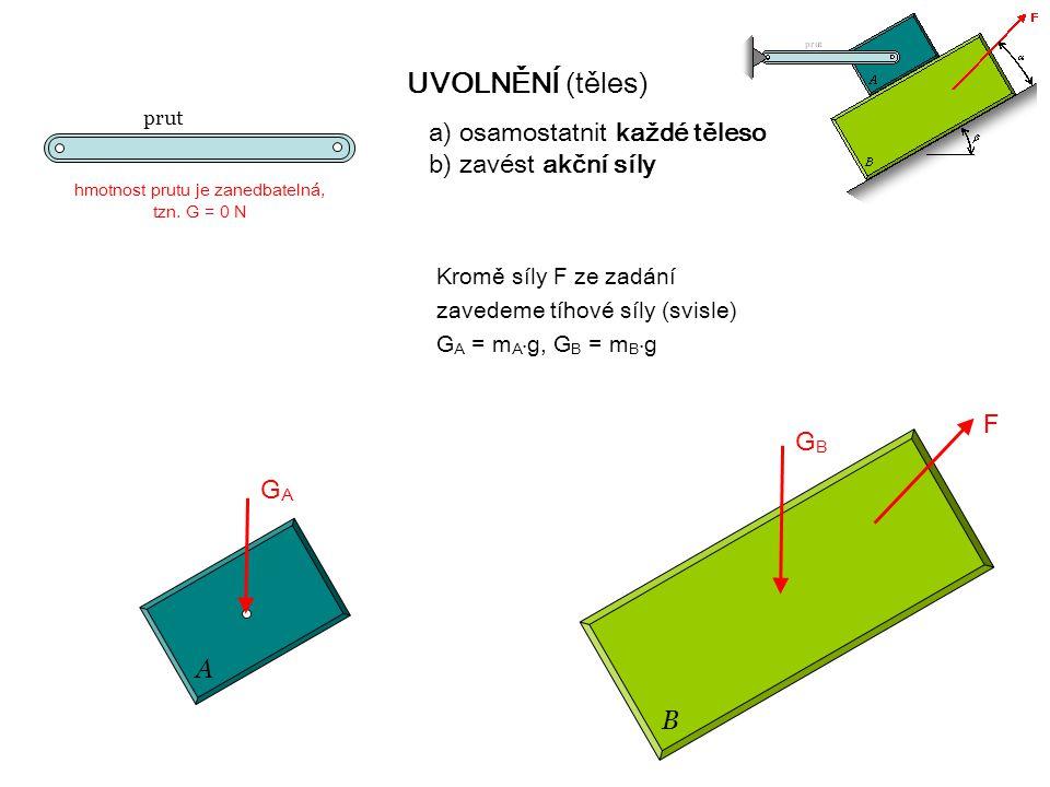 A B prut UVOLNĚNÍ (těles) a) osamostatnit každé těleso b) zavést akční síly hmotnost prutu je zanedbatelná, tzn.
