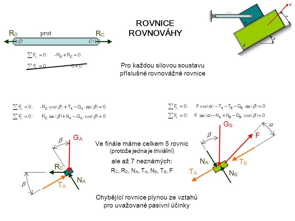 prut ROVNICE ROVNOVÁHY GAGA F GBGB RDRD RCRC C D RCRC NANA TATA NBNB TBTB NANA TATA Pro každou silovou soustavu příslušné rovnovážné rovnice Ve finále máme celkem 5 rovnic (protože jedna je triviální) ale až 7 neznámých: R C, R D, N A, T A, N B, T B, F Chybějící rovnice plynou ze vztahů pro uvažované pasivní účinky    
