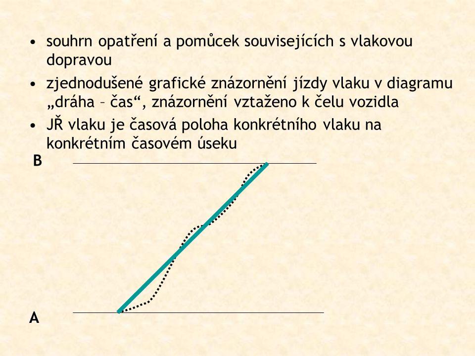 """souhrn opatření a pomůcek souvisejících s vlakovou dopravou zjednodušené grafické znázornění jízdy vlaku v diagramu """"dráha – čas"""", znázornění vztaženo"""