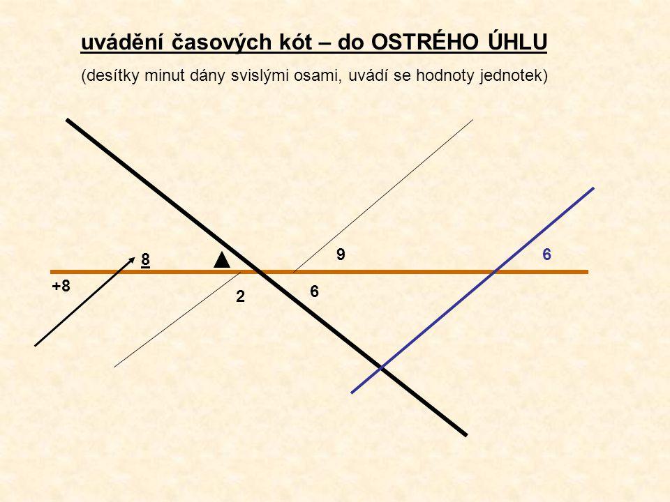 6 2 96 +8 8 uvádění časových kót – do OSTRÉHO ÚHLU (desítky minut dány svislými osami, uvádí se hodnoty jednotek)