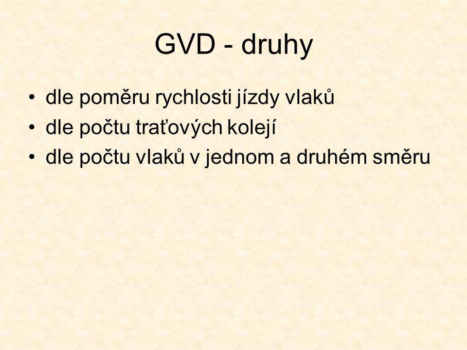 GVD - druhy dle poměru rychlosti jízdy vlaků dle počtu traťových kolejí dle počtu vlaků v jednom a druhém směru