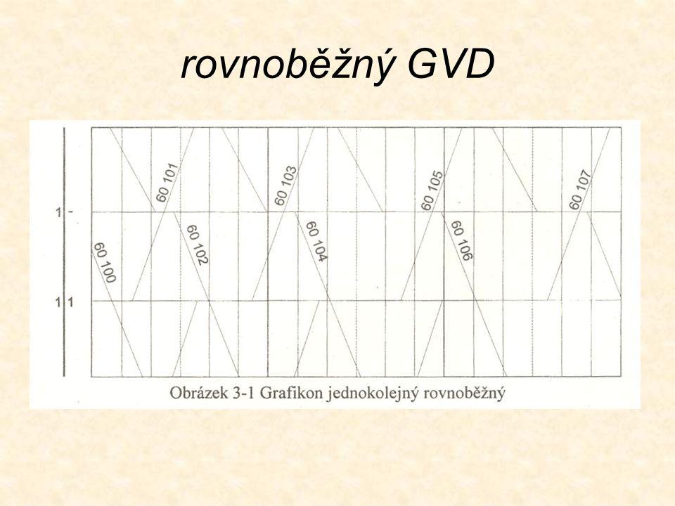 rovnoběžný GVD