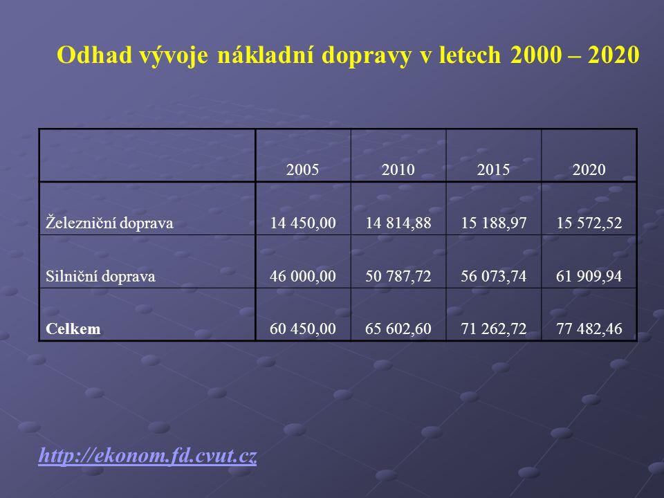 Odhad vývoje nákladní dopravy v letech 2000 – 2020 2005201020152020 Železniční doprava14 450,0014 814,8815 188,9715 572,52 Silniční doprava46 000,0050 787,7256 073,7461 909,94 Celkem60 450,0065 602,6071 262,7277 482,46 http://ekonom.fd.cvut.cz