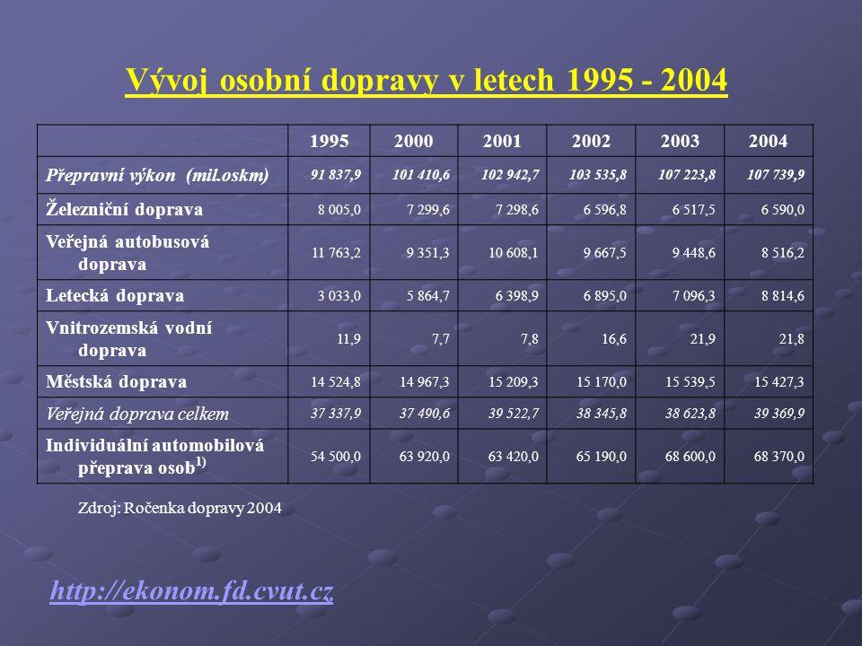 Vývoj nákladní dopravy v letech 1995 - 2004 199520002001200220032004 Přepravní výkon celkem (mil.