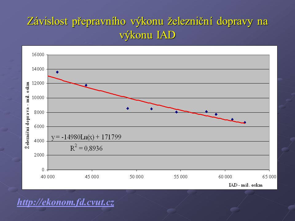Závislost přepravního výkonu železniční dopravy na výkonu IAD http://ekonom.fd.cvut.cz