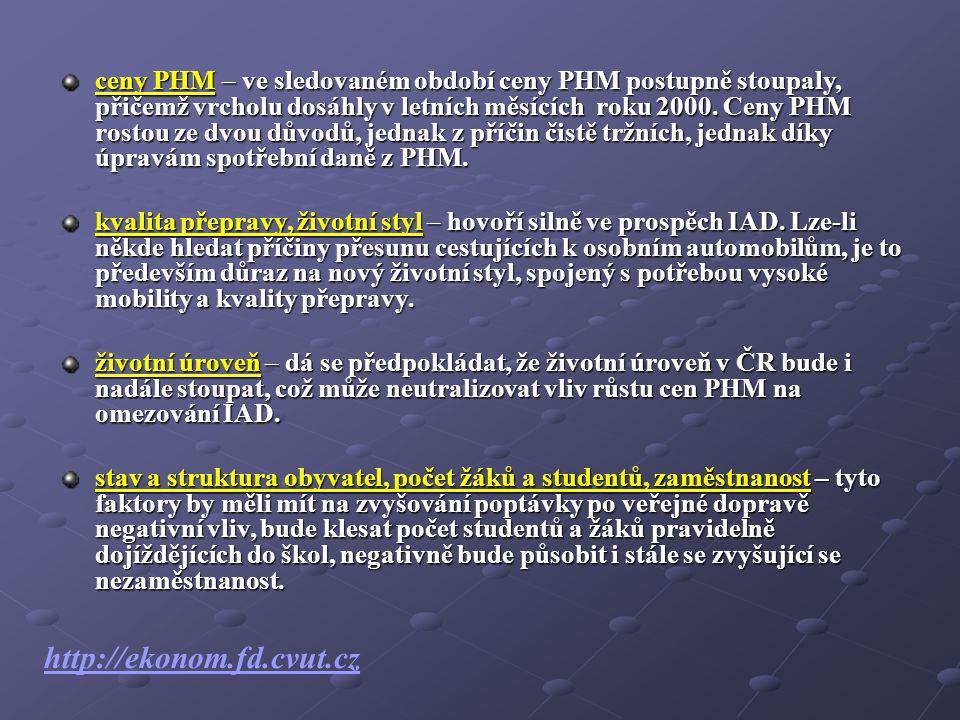 ceny PHM – ve sledovaném období ceny PHM postupně stoupaly, přičemž vrcholu dosáhly v letních měsících roku 2000.