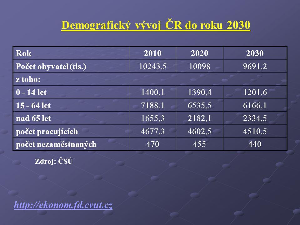 Rok201020202030 Počet obyvatel (tis.)10243,5100989691,2 z toho: 0 - 14 let1400,11390,41201,6 15 - 64 let7188,16535,56166,1 nad 65 let1655,32182,12334,5 počet pracujících4677,34602,54510,5 počet nezaměstnaných470455440 Demografický vývoj ČR do roku 2030 Zdroj: ČSÚ http://ekonom.fd.cvut.cz