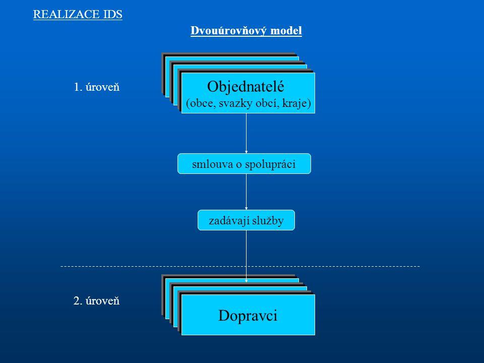 Dvouúrovňový model REALIZACE IDS smlouva o spolupráci Objednatelé (obce, svazky obcí, kraje) 1.