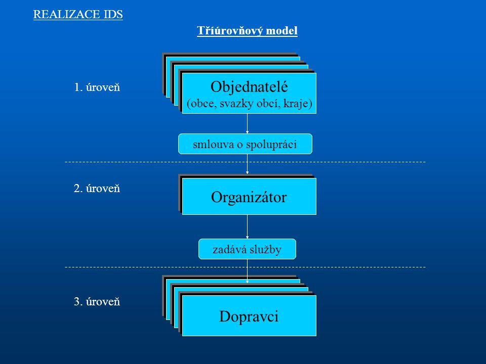 Tříúrovňový model REALIZACE IDS smlouva o spolupráci Objednatelé (obce, svazky obcí, kraje) 1.