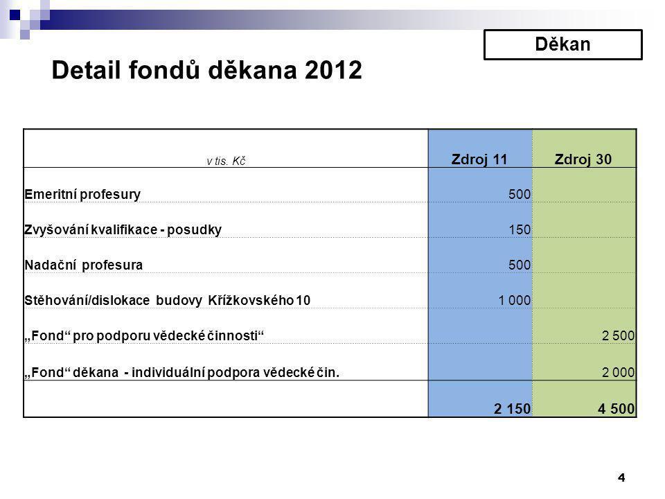 4 Detail fondů děkana 2012 v tis.