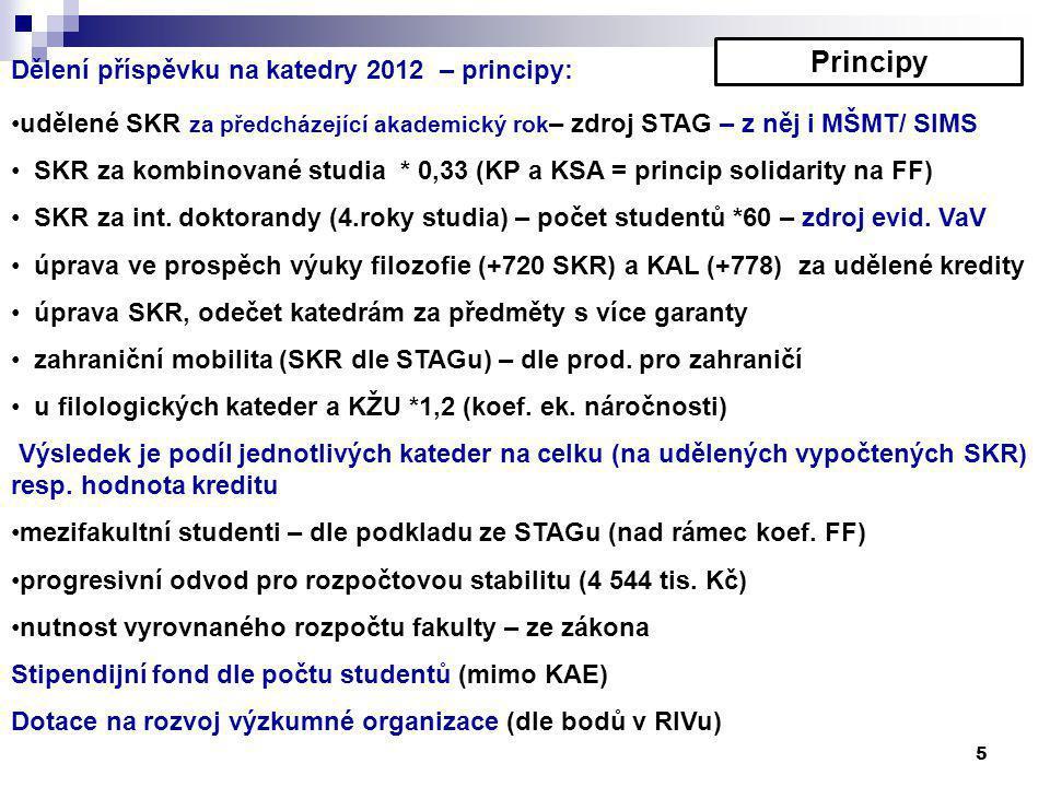 5 Dělení příspěvku na katedry 2012 – principy: udělené SKR za předcházející akademický rok – zdroj STAG – z něj i MŠMT/ SIMS SKR za kombinované studia * 0,33 (KP a KSA = princip solidarity na FF) SKR za int.