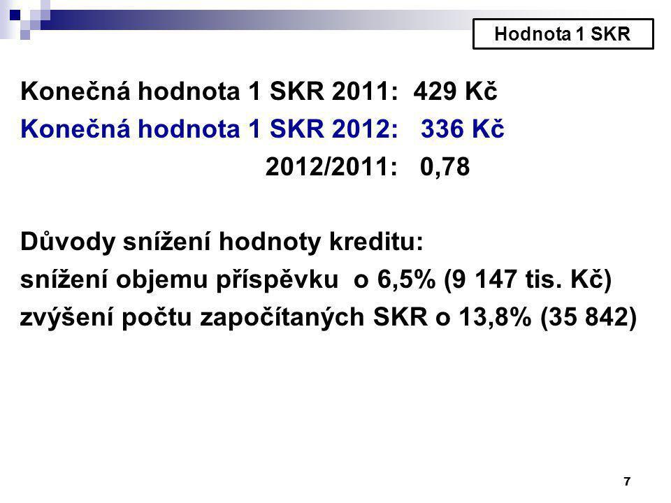 Konečná hodnota 1 SKR 2011: 429 Kč Konečná hodnota 1 SKR 2012: 336 Kč 2012/2011: 0,78 Důvody snížení hodnoty kreditu: snížení objemu příspěvku o 6,5% (9 147 tis.