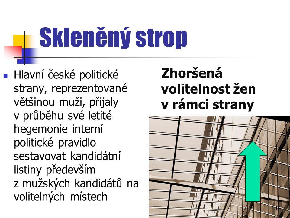Skleněný strop Hlavní české politické strany, reprezentované většinou muži, přijaly v průběhu své letité hegemonie interní politické pravidlo sestavov