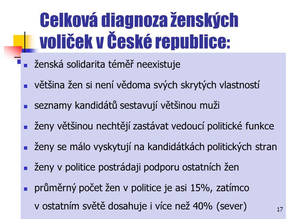 Celková diagnoza ženských voliček v České republice: ženská solidarita téměř neexistuje většina žen si není vědoma svých skrytých vlastností seznamy k