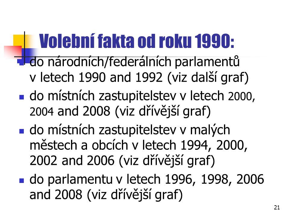 Volební fakta od roku 1990: do národních/federálních parlamentů v letech 1990 and 1992 (viz další graf) do místních zastupitelstev v letech 2000, 2004