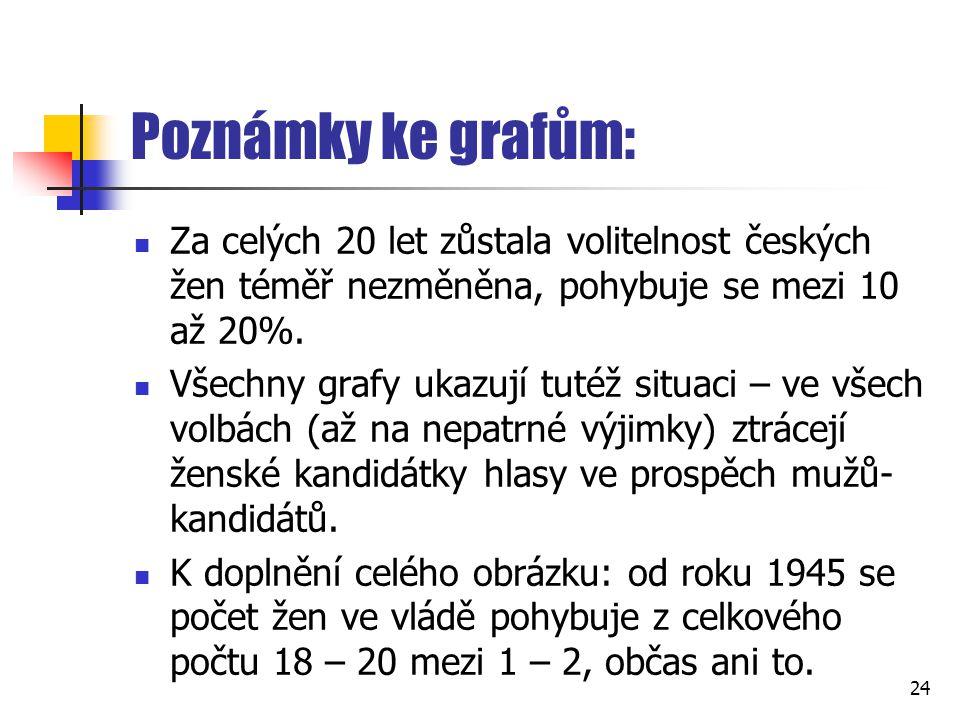 Poznámky ke grafům: Za celých 20 let zůstala volitelnost českých žen téměř nezměněna, pohybuje se mezi 10 až 20%. Všechny grafy ukazují tutéž situaci