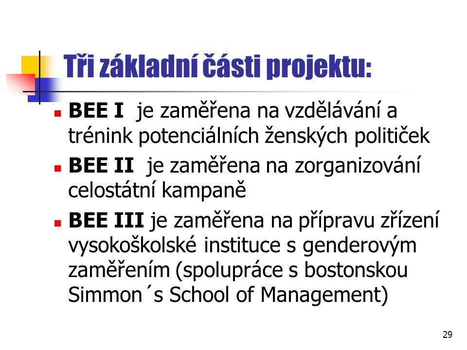 Tři základní části projektu: BEE I je zaměřena na vzdělávání a trénink potenciálních ženských političek BEE II je zaměřena na zorganizování celostátní