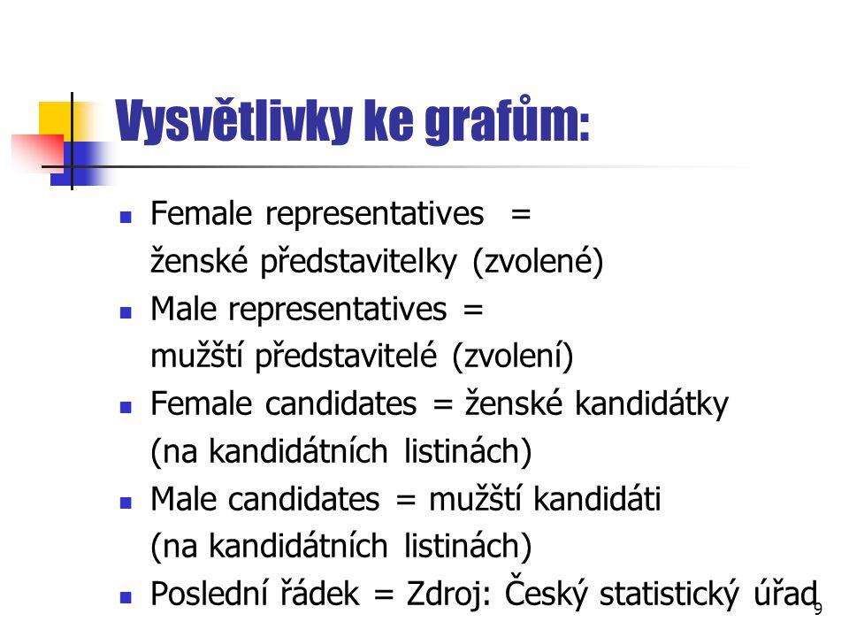 Vysvětlivky ke grafům: Female representatives = ženské představitelky (zvolené) Male representatives = mužští představitelé (zvolení) Female candidate