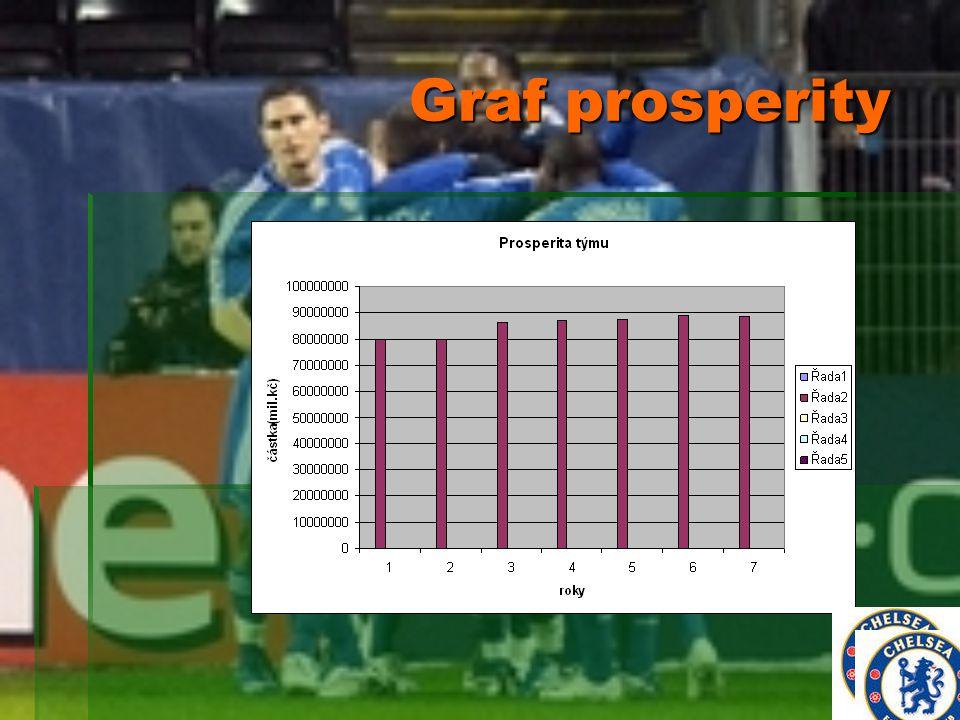 Graf prosperity