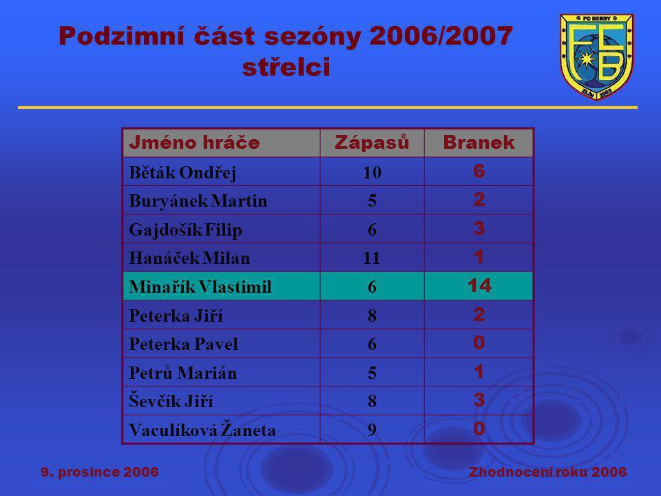 9. prosince 2006Zhodnocení roku 2006 Podzimní část sezóny 2006/2007 střelci Jméno hráčeZápasůBranek Běták Ondřej10 6 Buryánek Martin5 2 Gajdošík Filip