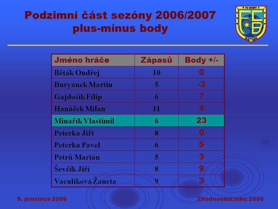 9. prosince 2006Zhodnocení roku 2006 Podzimní část sezóny 2006/2007 plus-mínus body Jméno hráčeZápasůBody +/- Běták Ondřej10 0 Buryánek Martin5 -3 Gaj