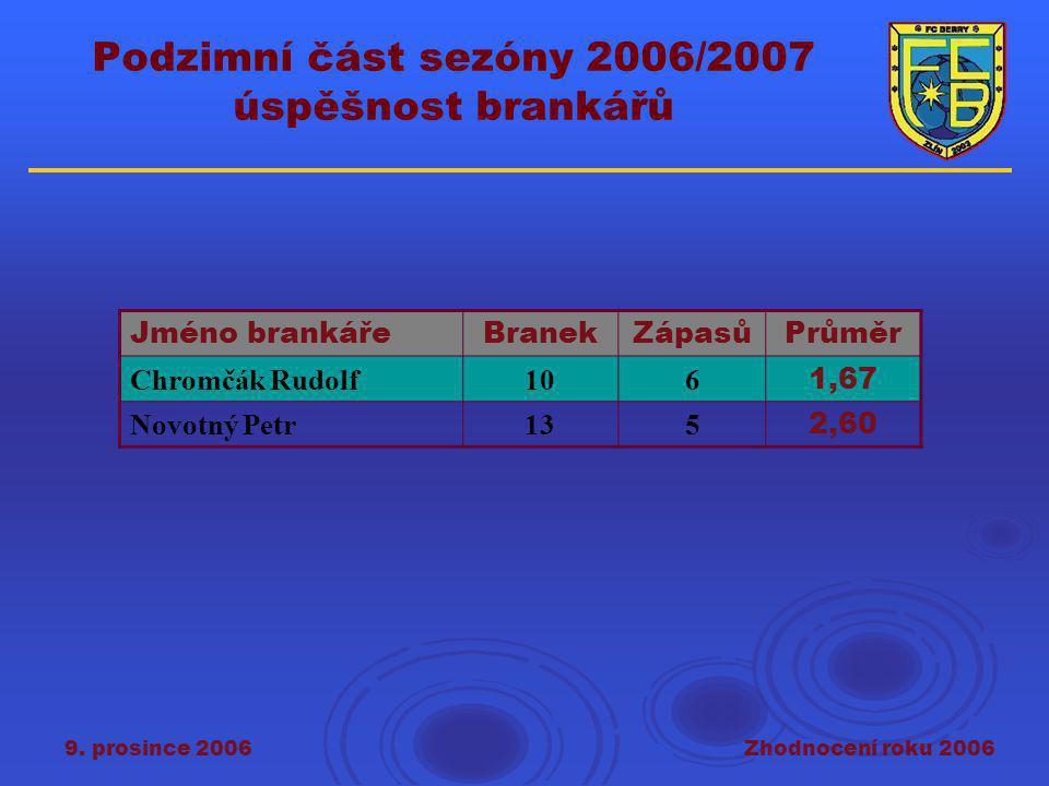 9. prosince 2006Zhodnocení roku 2006 Jméno brankářeBranekZápasůPrůměr Chromčák Rudolf106 1,67 Novotný Petr135 2,60 Podzimní část sezóny 2006/2007 úspě