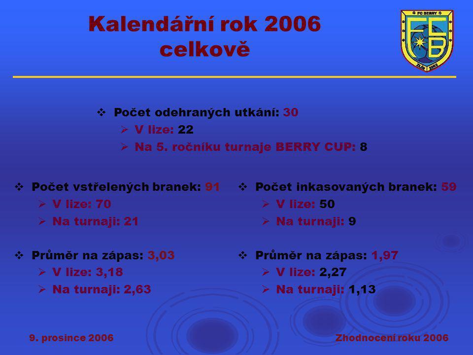 9. prosince 2006Zhodnocení roku 2006 Kalendářní rok 2006 celkově  Počet vstřelených branek: 91  V lize: 70  Na turnaji: 21  Průměr na zápas: 3,03