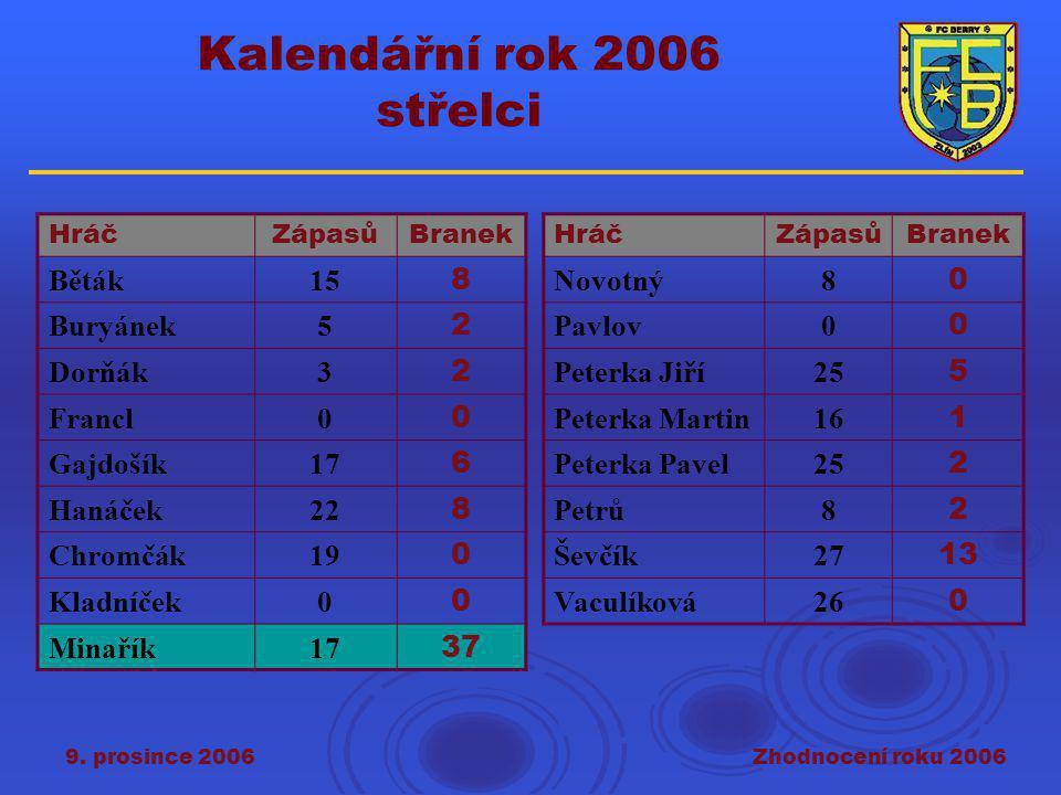 9. prosince 2006Zhodnocení roku 2006 Kalendářní rok 2006 střelci HráčZápasůBranek Běták15 8 Buryánek5 2 Dorňák3 2 Francl0 0 Gajdošík17 6 Hanáček22 8 C
