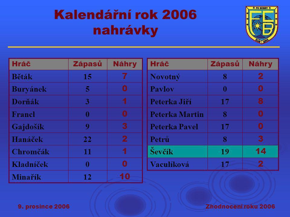 9. prosince 2006Zhodnocení roku 2006 Kalendářní rok 2006 nahrávky HráčZápasůNáhry Běták15 7 Buryánek5 0 Dorňák3 1 Francl0 0 Gajdošík9 3 Hanáček22 2 Ch