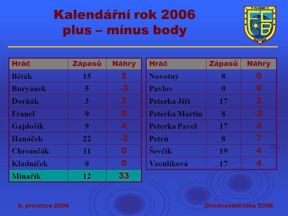 9. prosince 2006Zhodnocení roku 2006 Kalendářní rok 2006 plus – mínus body HráčZápasůNáhry Běták15 2 Buryánek5 -3 Dorňák3 2 Francl0 0 Gajdošík9 4 Haná