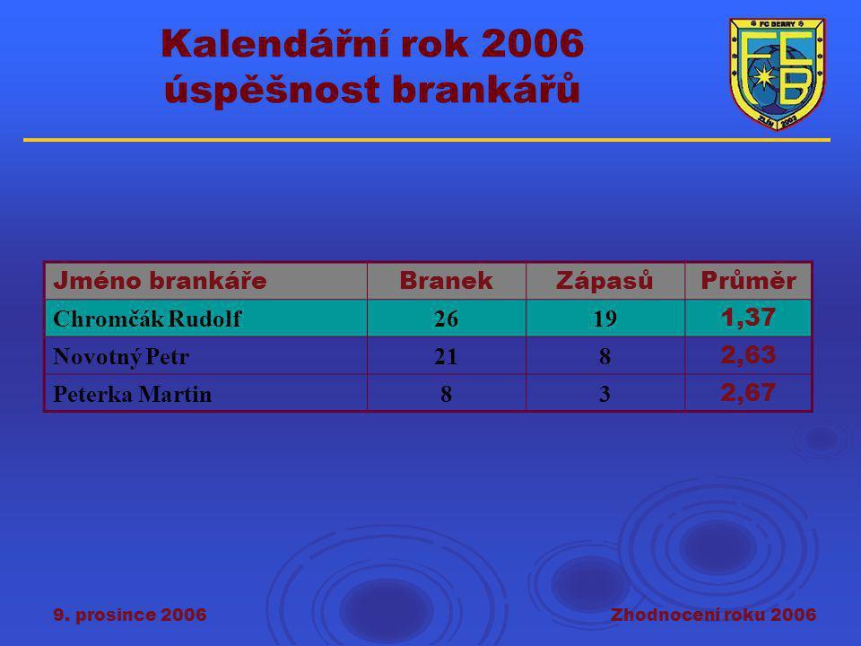 9. prosince 2006Zhodnocení roku 2006 Kalendářní rok 2006 úspěšnost brankářů Jméno brankářeBranekZápasůPrůměr Chromčák Rudolf2619 1,37 Novotný Petr218