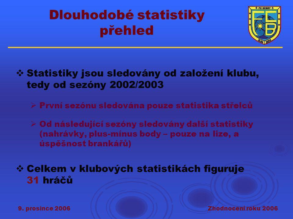 9. prosince 2006Zhodnocení roku 2006 Dlouhodobé statistiky přehled  Statistiky jsou sledovány od založení klubu, tedy od sezóny 2002/2003  První sez